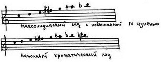 Физические основы гармонического слуха, строения музыкальных интервалов, аккордов и ладов.
