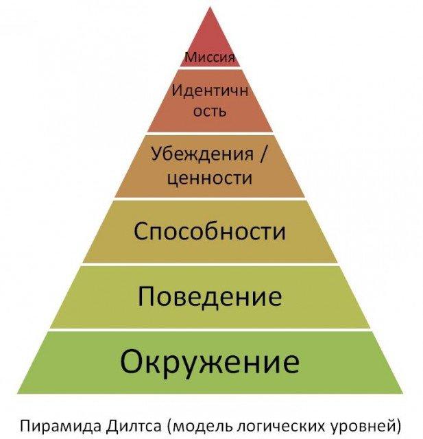 Модель Дилтса